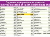 Picture: В Беларус пият най - много, българите сме с 11,4 литра алкохол на година
