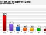 Picture: 7 партии влизат в парламента, ако изборите бяха днес