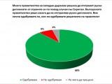 """ГАЛЪП: 88% ОТ БЪЛГАРИТЕ ОДОБРЯВАТ ПОЗИЦИЯТА НИ ЗА """"СКРИПАЛ"""""""