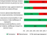 ГАЛЪП: 44% ОТ БЪЛГАРИТЕ НАМИРАТ СЛУЧВАЩОТО СЕ С ИВАНЧЕВА ЗА СКАЛЪПЕНО